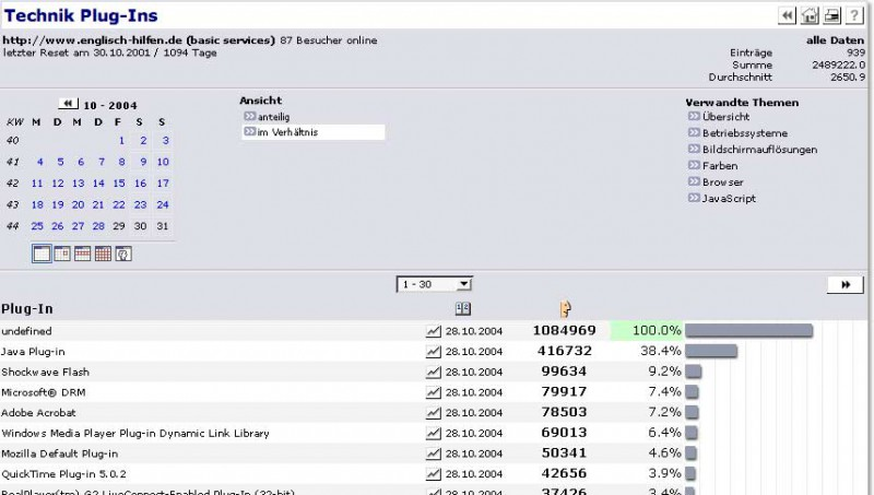 etracker Webstatistiksystem